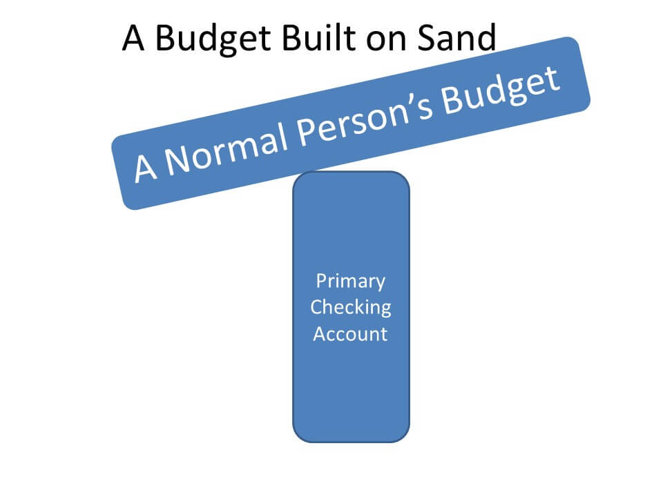 Example of brad budget practice infographic