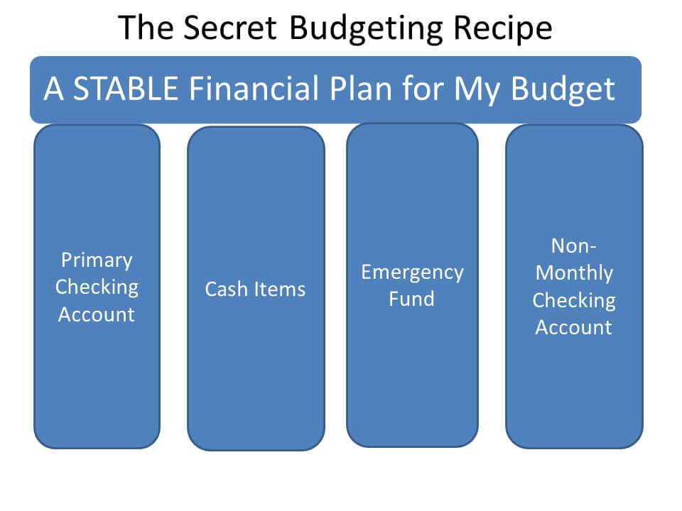 The secret budgeting recipe infographic